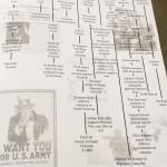Anna Murphy Kaylee Brink Timeline