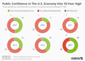 Survey about public confidence in US economy from Pew Research Center